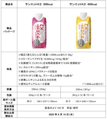 「液状濃厚流動食「サンエットK2」300kcal、400kcal新発売のご案内」の関連画像