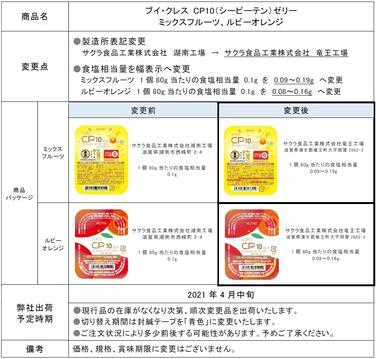 「「ブイ・クレスCP10(シーピーテン)ゼリー」工場変更に伴う製造所表記変更および食塩相当量表示変更のご案内」の関連画像