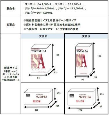 「「サンエットシリーズ」「リカバリーシリーズ」1,000mLパック 製品パッケージサイズ変更のご案内」の関連画像