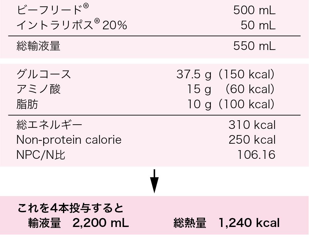 余命 中心 平均 静脈 栄養